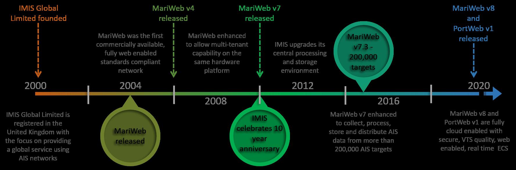 IMIS Time Line