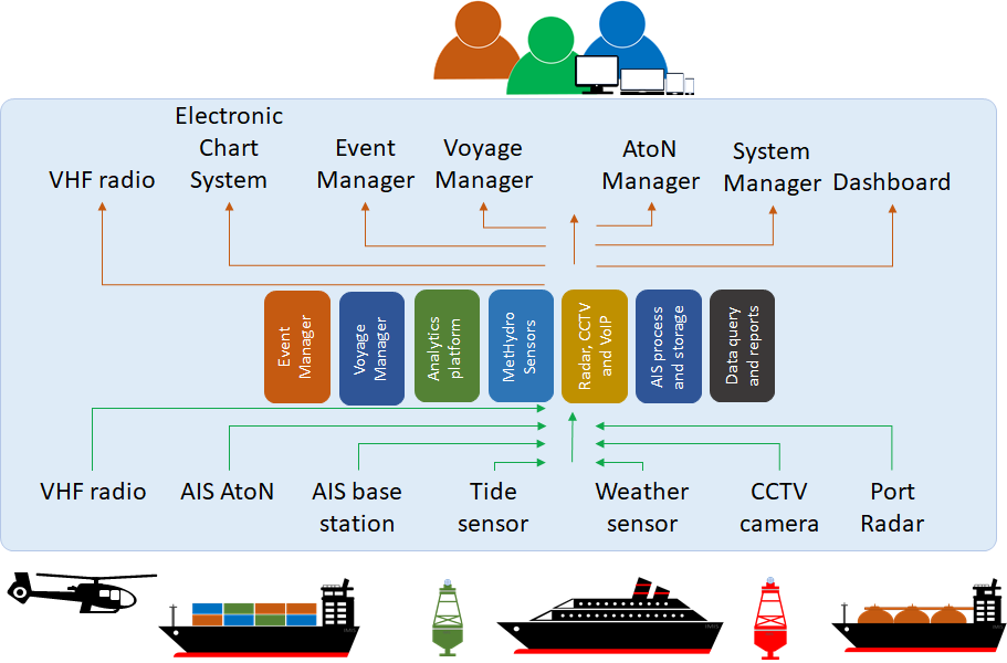 PortWeb system